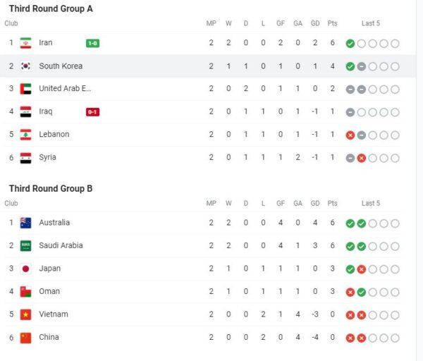 월드컵 아시안 예선 3라운드 경기 결과